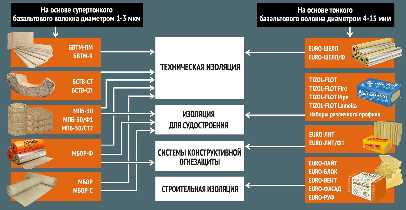 продукция тизол бишкек tizol